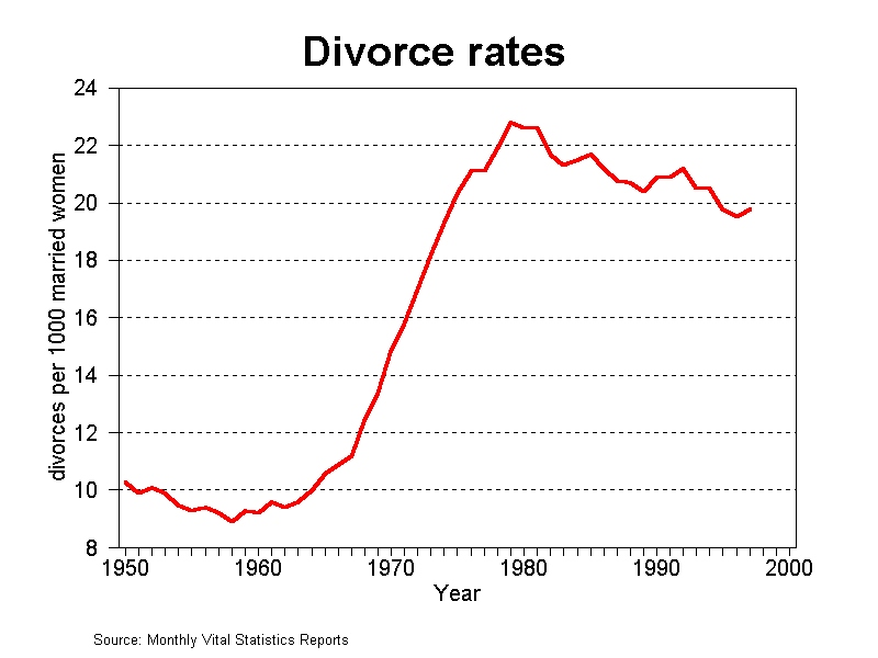 [Image: divorce-rates.jpg]
